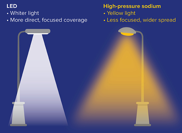 LED streetlights compared to High-pressure sodium lights