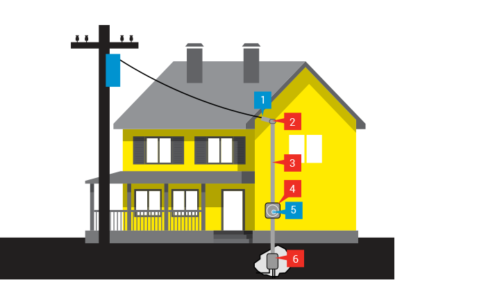 Lovely The Diagram Shows An Above Ground Home Electrical System And Who Is  Responsible For ...