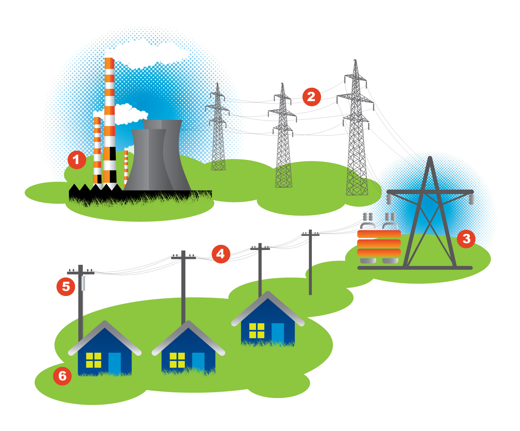 How Electricity Travels to Your Home Diagram: Electricity is generated at a power plant, transported over high-voltage transmission lines, reduced at a substation, Lower voltage distribution lines, Overhead transformer further reduces voltage and Electricity delivered to your home